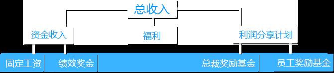 薪酬架構圖